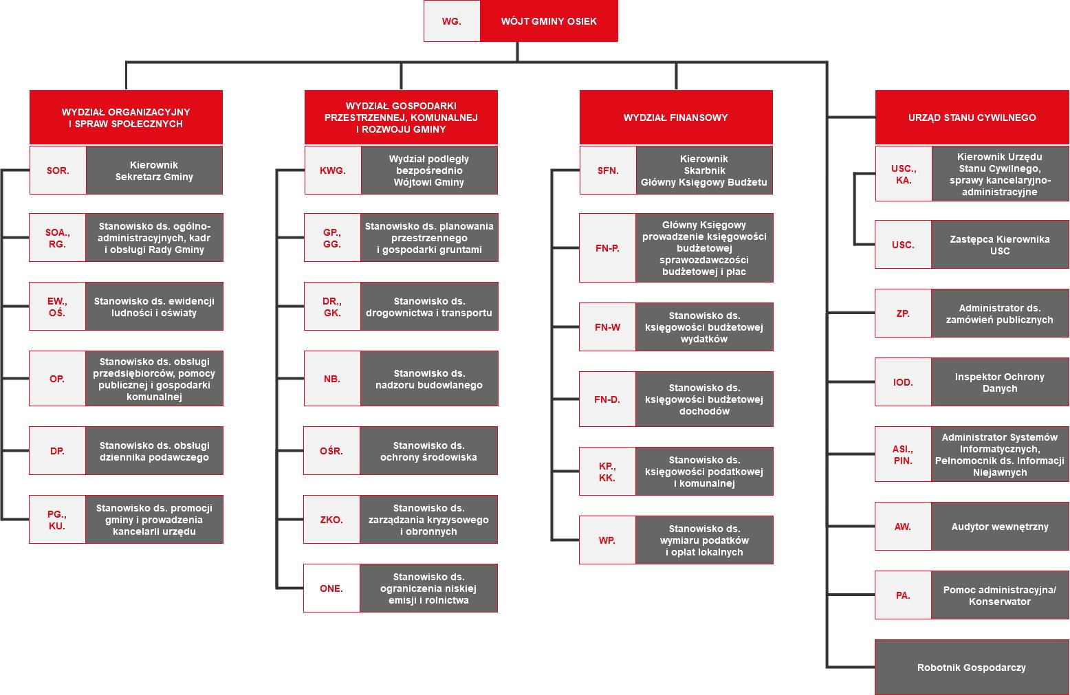 schemat organizacyjny ug osiek