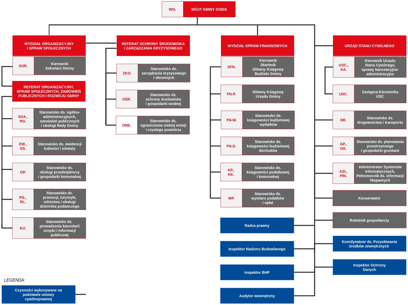 schemat organizacyjny Urzędu Gminy w Osieku